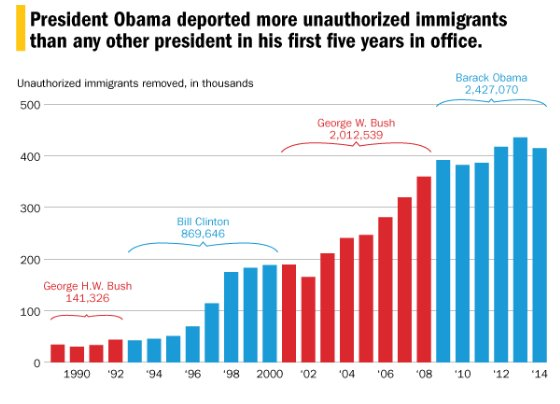 Obama Has Deported More Than Trump Says He Will