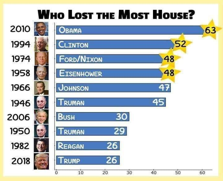 Midterm House Seat Loss Graph
