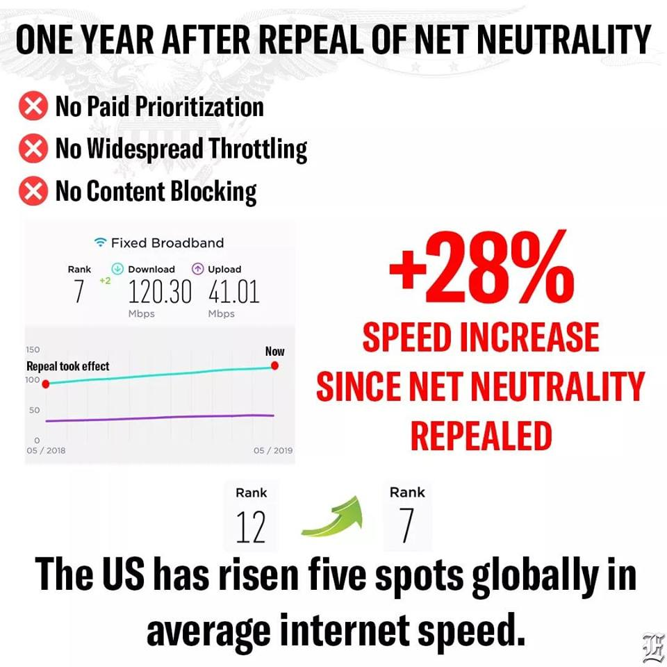Repeal Of Net Neutrality Led To Internet Speed Increase